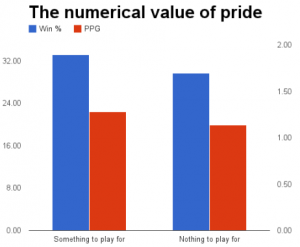 "difference in win % and PPG when teams have ""nothing to play for"""