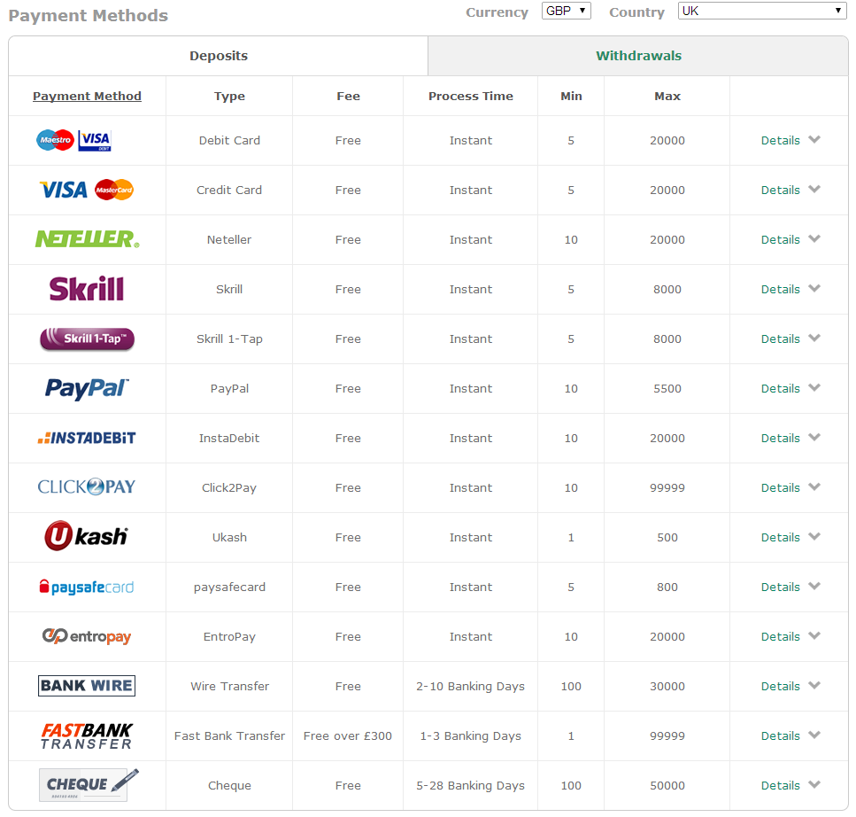 payment method bet365