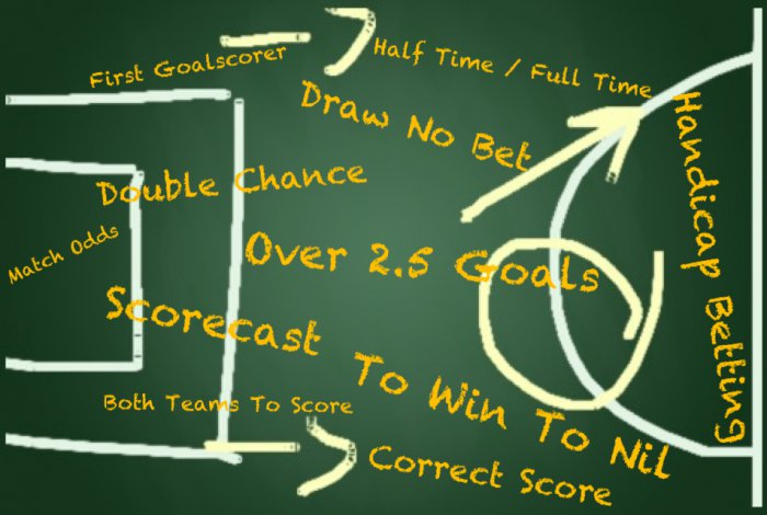 Football-Betting-markets