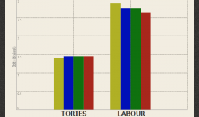 2015 General Election: from the ballot box to the betting slip