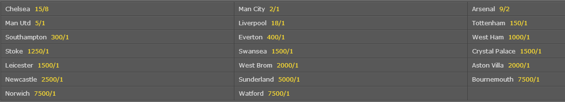 Here are Bet365's odds on the winner