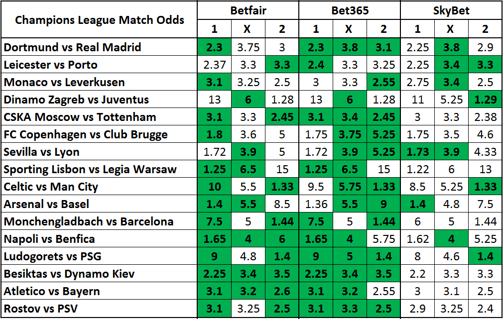 Champions League odds comparison